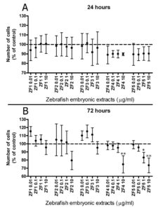 Figure 1. Comparative analysis of stem cell viability in the presence of early or late developmental stage zebrafish extracts. Cell viability was evaluated by MTT proliferation assay in control and hASCs exposed to ZF1, ZF2, ZF3, ZF4, and ZF5. Each stage related extract was given at the final concentrations of 0.01, 0.1, 1, and 10 μg/ml, for 24 hours (Panel A) or 72 hours (Panel B). Data are expressed as mean ± standard deviation of three independent experiments performed in duplicate on hASCs derived from three independent subjects. Cell viability is significantly reduced in ZF4 (10 μg/ml), and ZF5 (1 and 10 μg/ml) treated cells compared with control cells after 72 hours. Statistical analysis was determined by one-way ANOVA followed by Dunnett's post-hoc test (*p < 0.05, **p < 0.01).